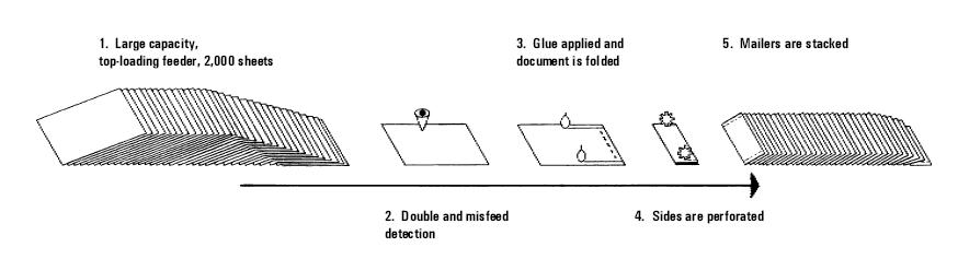 PBSA pbProduction Glue-folder self mailer